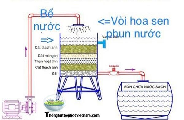 Cách khử canxi trong nước bằng dùng bể lọc nhiều tầng