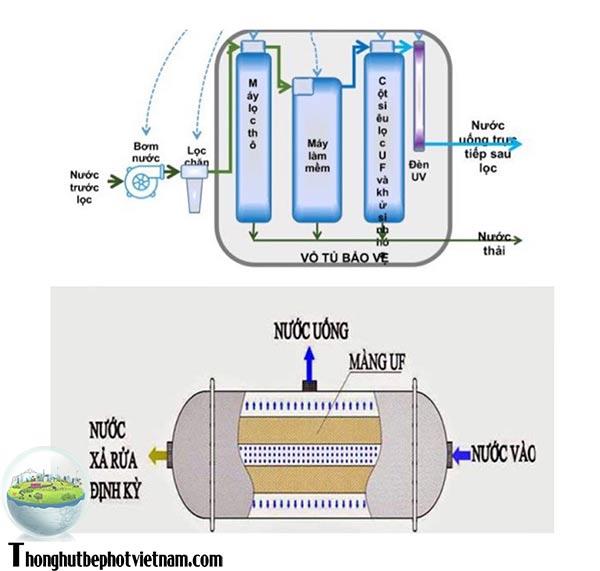 Biện pháp xử lý sử dụng hệ thống lọc nước tổng sinh hoạt SWD